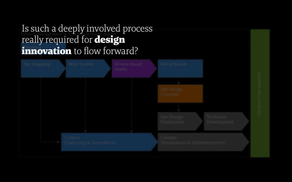 Web Design Methodology A Guideline For Online Innovation