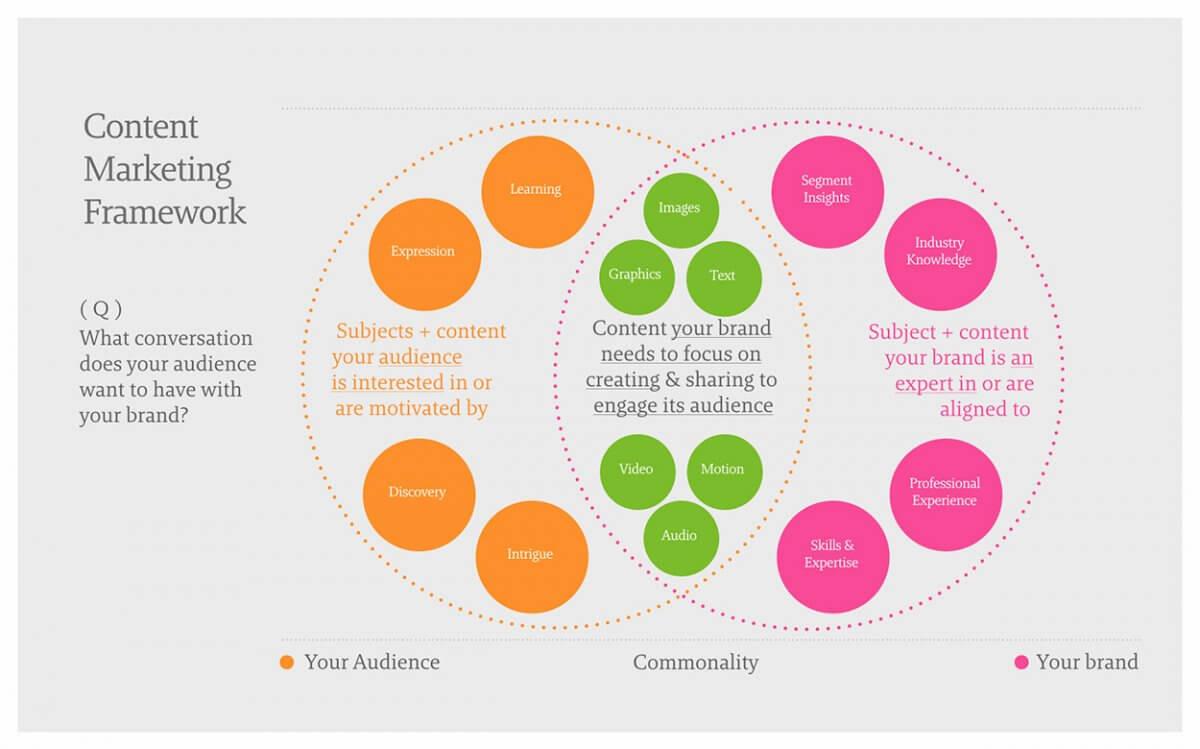 content marketing strategic framework